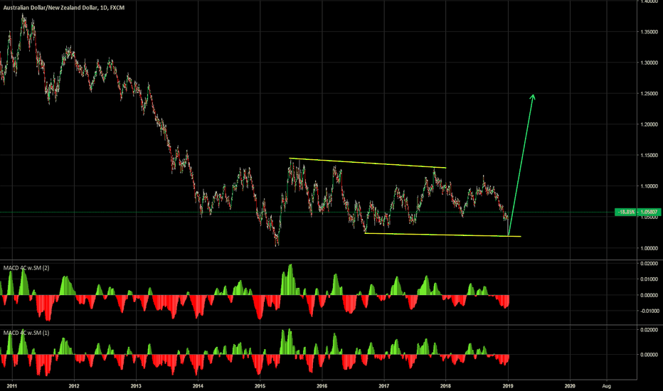 AUDNZD: AUDNZD LONG TERM UP