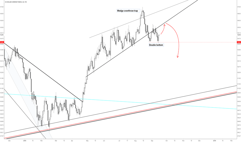 DXY: DXY / US dollar short opportunity