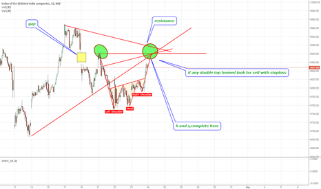NIFTY: nifty pattern