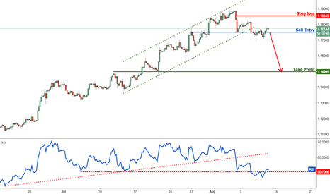 EURUSD: EURUSD testing major support, prepare to sell