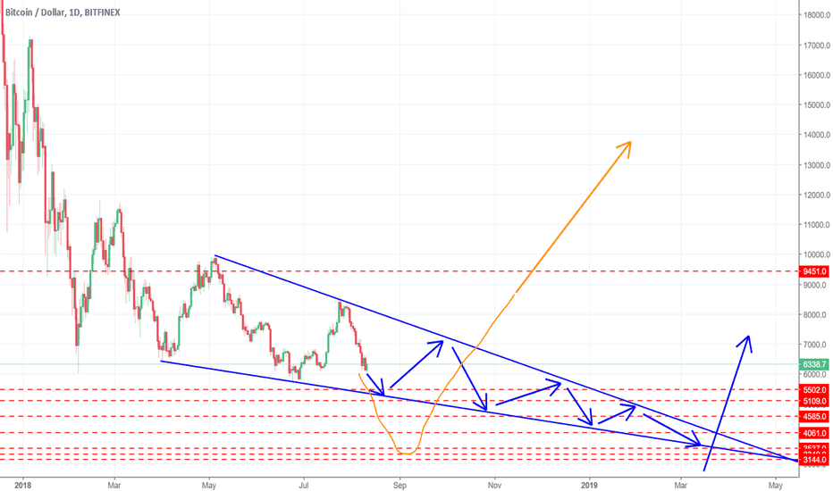 BTCUSD: This is just a guess