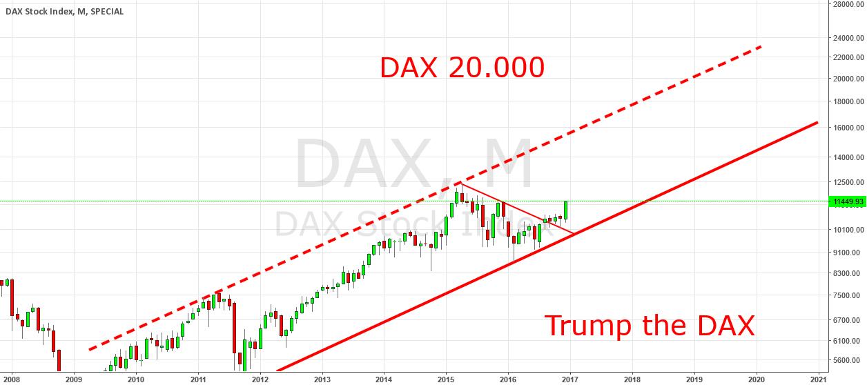 DAX 20.000