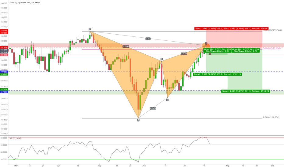 EURJPY: Bearish Gartley Formation