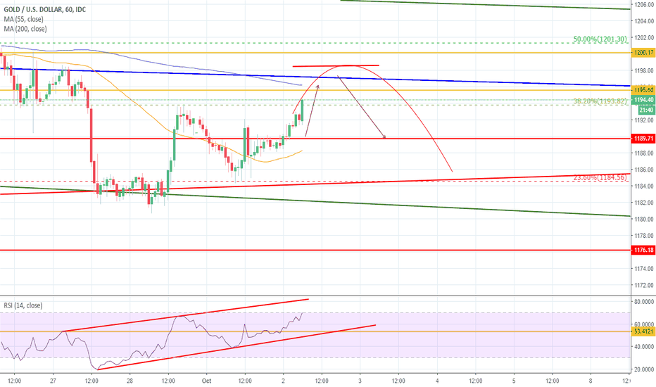XAUUSD: Gold should continue to ride the Fed-driven roller coaster lower