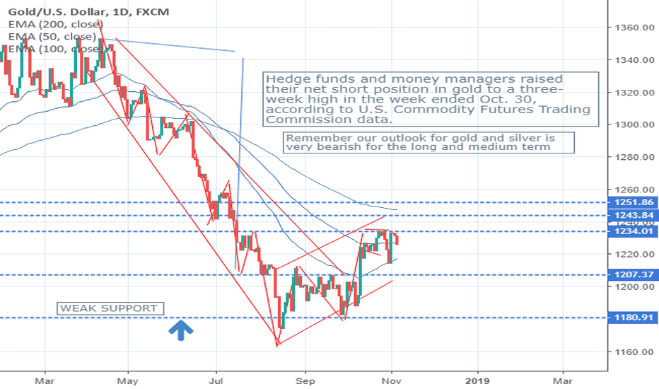 XAUUSD: TAKE ACTION BEFORE IT'S TOO LATE
