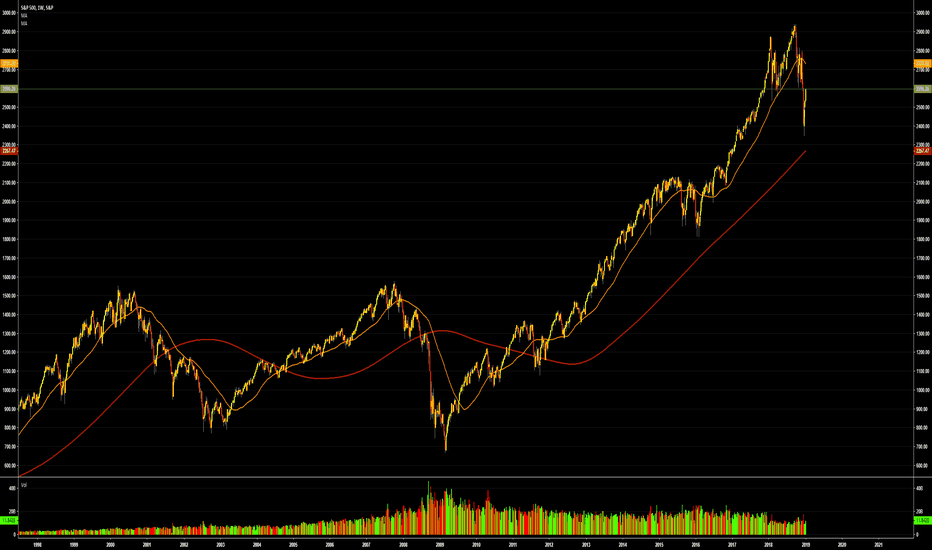 SPX: What market are we in? My weekly market analysis