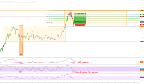 USDJPY: USD JPY MACD and Stoch indicate possible trend