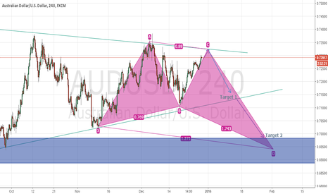 AUDUSD: AUDUSD/240 Analysis