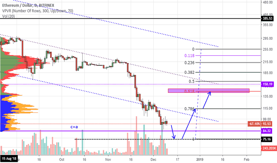 ETHUSD: ETH. After a $ 75 test, I expect a rebound of $ 140-150