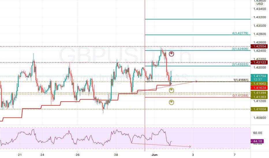 XAU / USD Analiză Ounce de aur / Dolar american Analiza Forex pentru ziua de azi