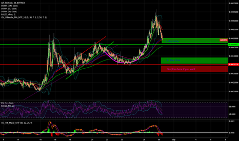 ARKBTC: $ARK $BTC Buy en Sl zones