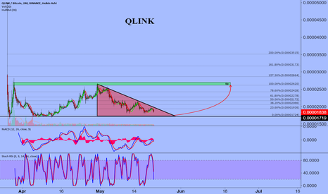 qlink btc tradingvisualizza