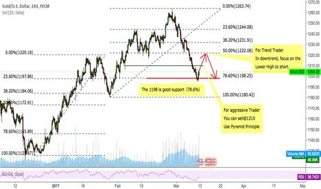 XAUUSD: Gold Sell signal