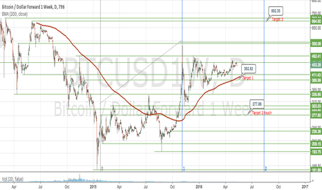 BTCUSD1W: Possible path to 692