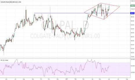 COLPAL: Colgate beautiful Diamond pattern