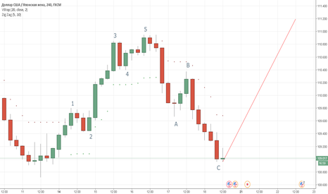 USDJPY: USD/JPU  следующая волна .