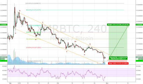 XMRBTC: XMR/BTC Clear long