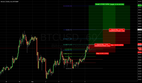 BTCUSD: BTC/USD - 60Min - Long Drive