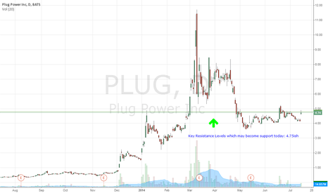 PLUG: $PLUG Key Resistance may become support today