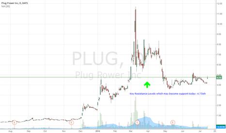 PLUG: $PLUG Key Resistance may become support today