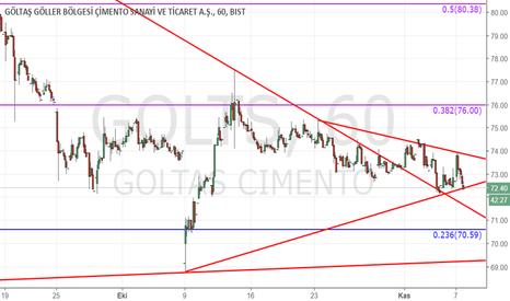 GOLTS: golts analiz satış