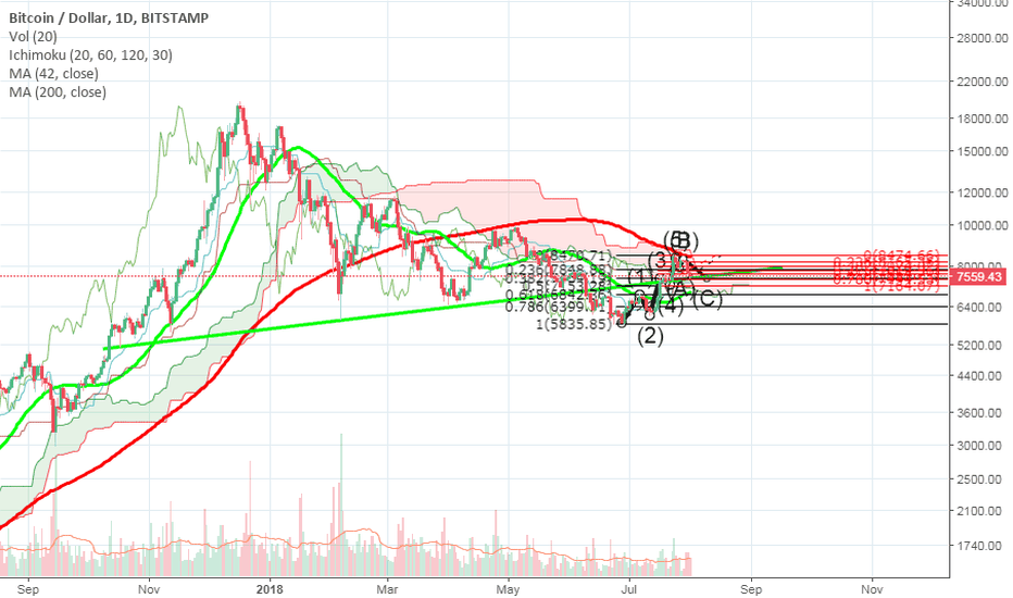 BTCUSD: What will happen with bitcoin in the short term? - Big dance.