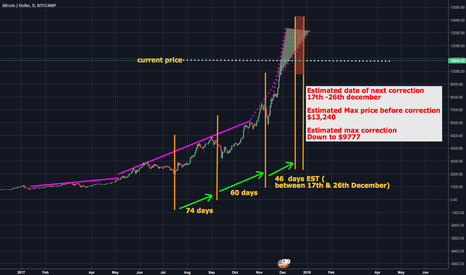 BTCUSD: BTC PRICE CORRECTION