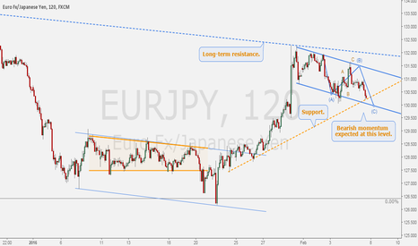 EURJPY: EURJPY - Near long-term resistance.