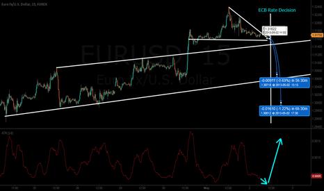 EURUSD: Possible ECB Rate Outcomes