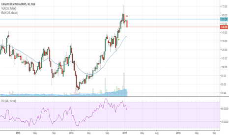 ENGINERSIN: Engineers India - Fails to breach resistance at with momentum