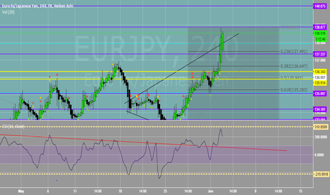 EURJPY: All Long Targets Hit Overnight