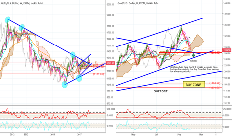 XAUUSD: Gold Buy Area current1269.75 3Oct17