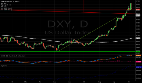 DXY: Acorrection in the DXY looks to be materializing