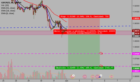 GBPNZD: venta / sell