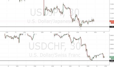 USDCHF: USD/CHF e USD/JPY: attenzione ai minimi di ieri