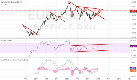 EURUSD: eu target over 1.40