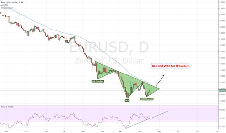 EURUSD: Head and Shoulder Pattern