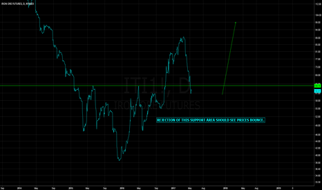 ITI1!: IRON ORE Price Bounce - Long Idea - Support Rejection? Let's See