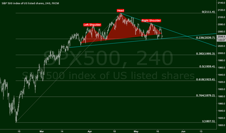 SPX500: S&P Futures at a Critical Point