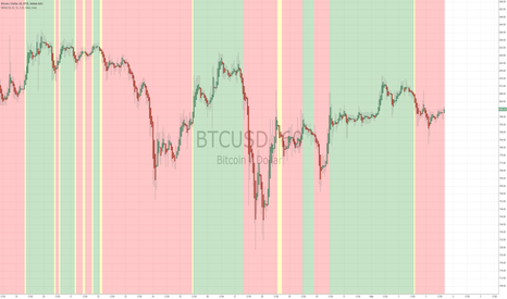 BTCUSD: Cool Pine Script from liw0