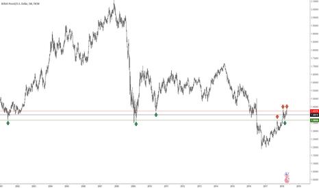 GBPUSD: GBPUSD weekly chart tecj view