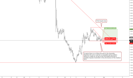 GBPNZD: Spring position for GBPNZD