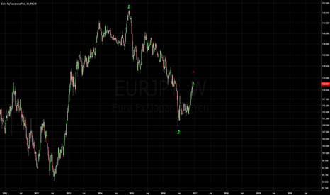 EURJPY: EURJPY Building base - Long Opportunity Setting Up