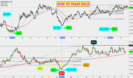 GOLD: HOW TO TRADE GOLD