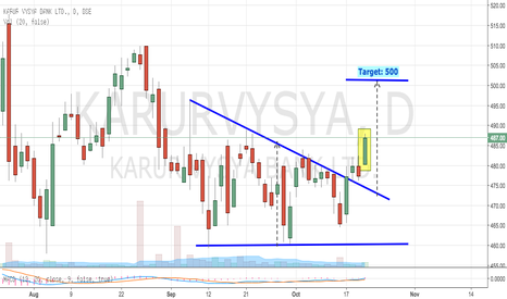 KARURVYSYA: KARUR VYSYA BANK - Descending Triangle Breakout