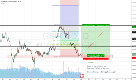 GBPCAD: GBPCAD LONG! PIPPHENES