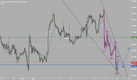 AUDUSD: AUDUSD Price may have a chance to go back to Pivot