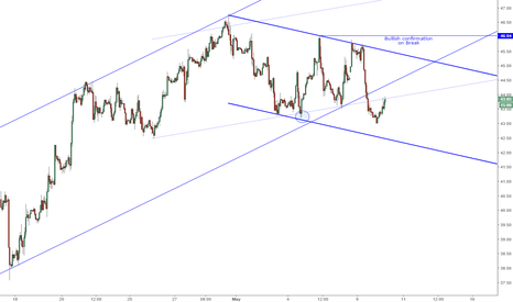 USOIL: Oil Breaks up Channel