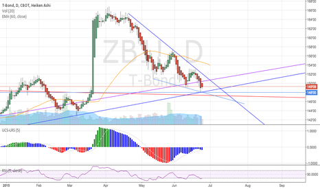 ZB1!: Bounce of the year - A closer view