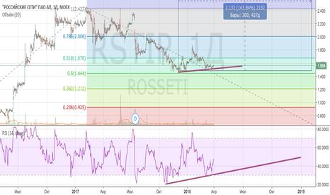 RSTIP: Покупка Россетей (MOEX:RSTIP)